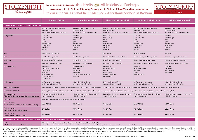 Stolzenhoff Catering Locations Events Landhof Kemnader See Alter Kornspeicher